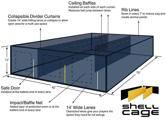 Indoor Sliding Multi Lane Batting Cage Kits Shellcage