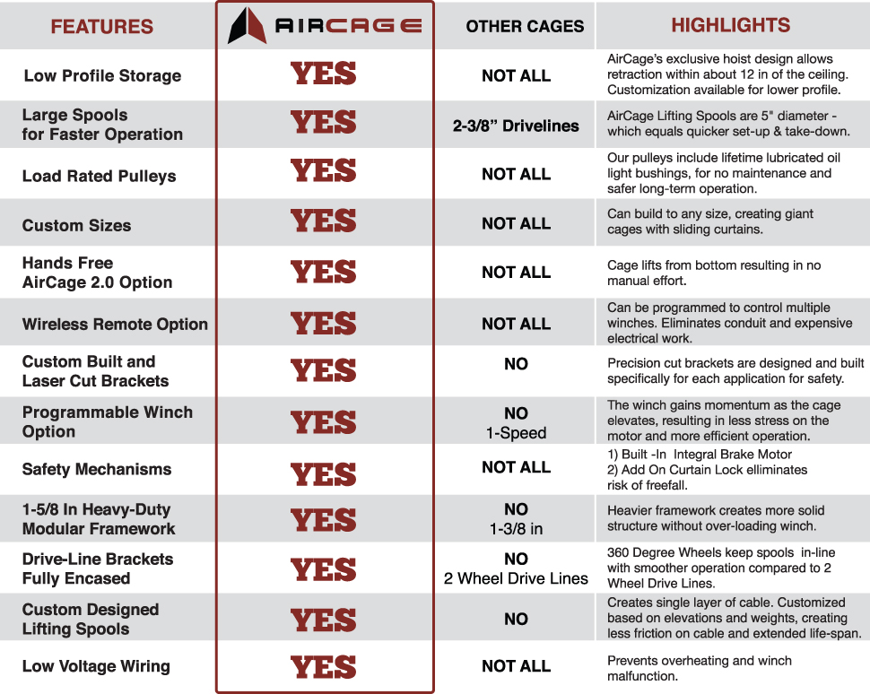 AirCage Features vs Competitors