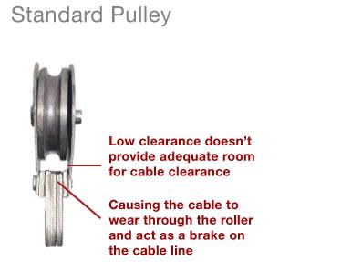 Standard Pulleys